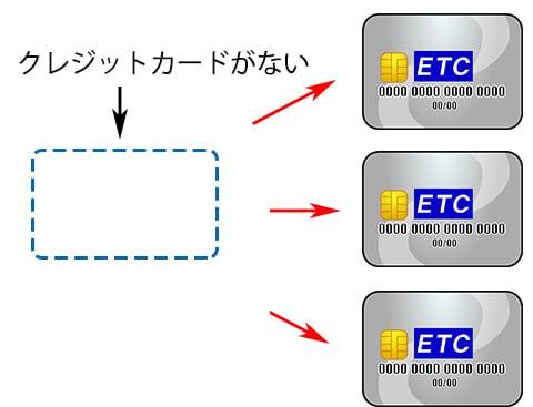 共同組合のETCカード