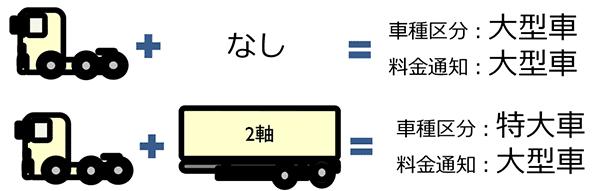 けん引3軸