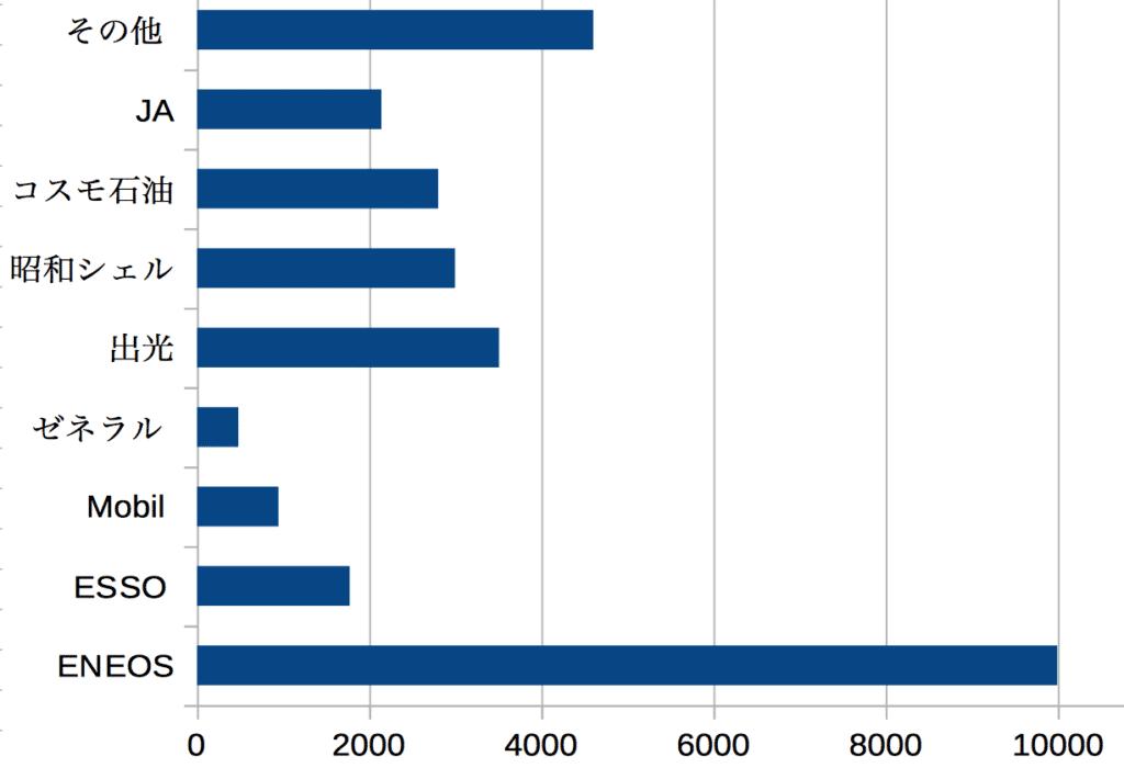 ガソリンスタンド数グラフ